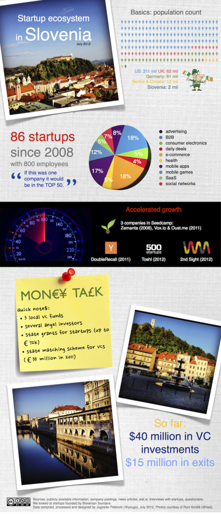 Zdroj: Orange.and.Nuts http://www.orangeandnuts.com/2012/08/08/slovenian-startup-ecosystem-july-2012-infographic/